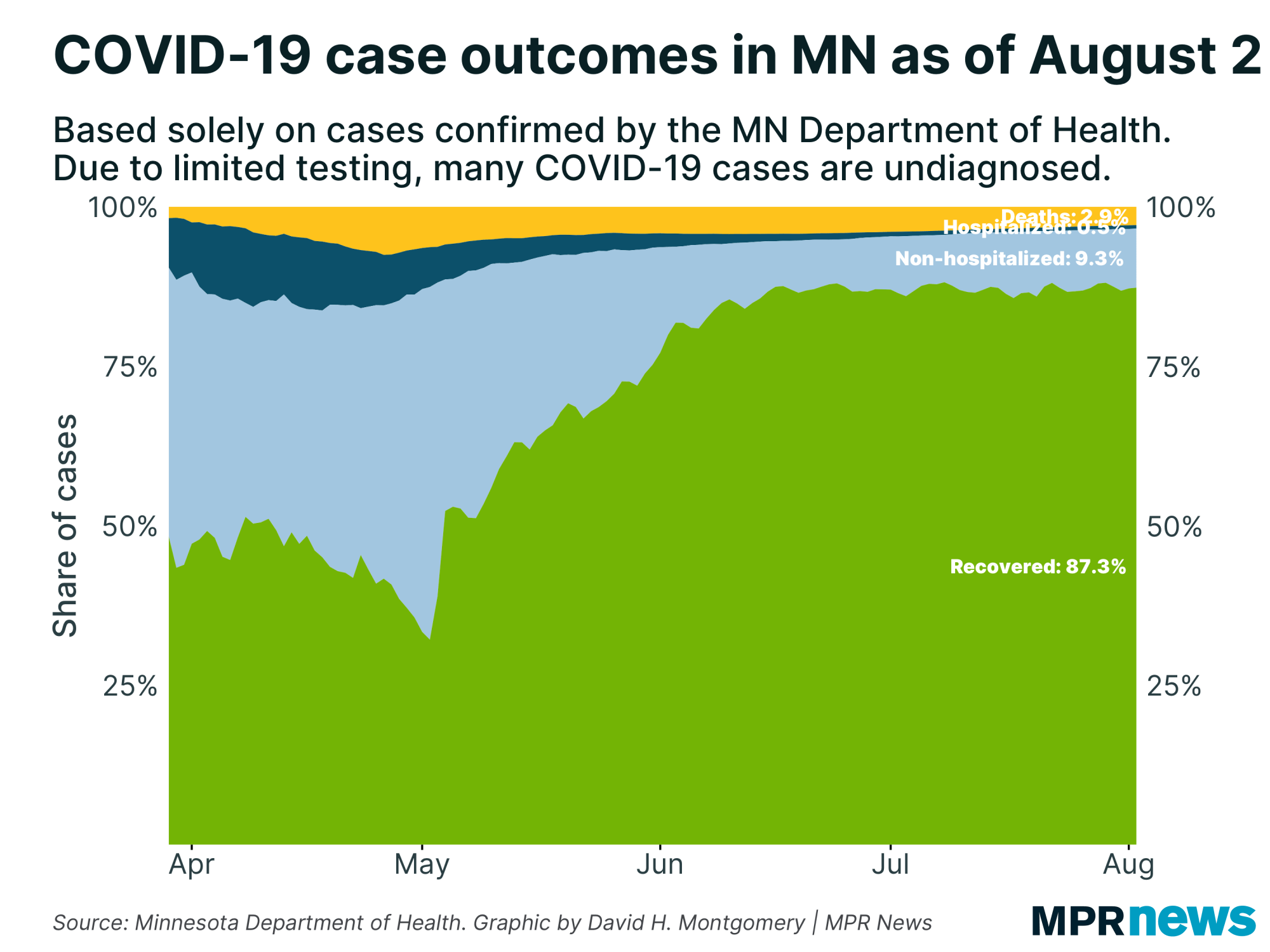 A graph showing the percentage of cases tested and their current status.