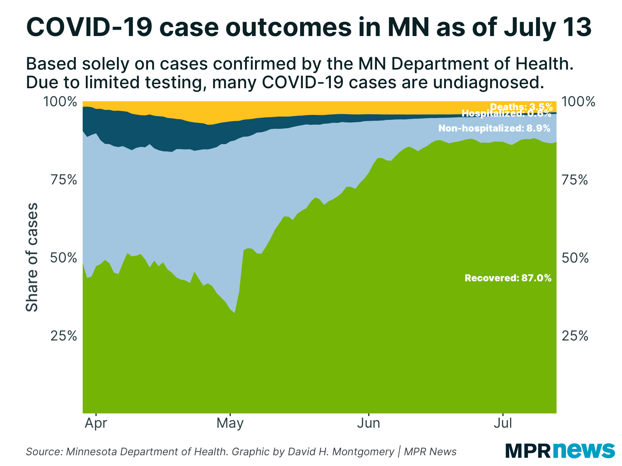 A graph showing the percentage of cases tested and their current status