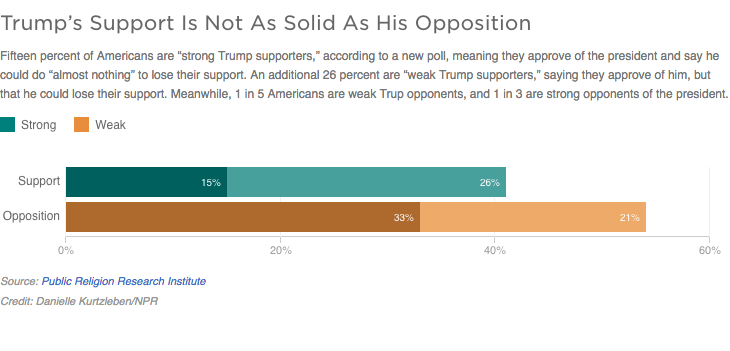 Trump's support not as solid as his opposition.