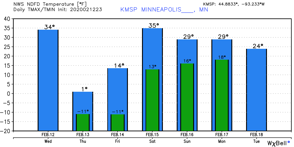 Temperature forecast for the Twin Cities area