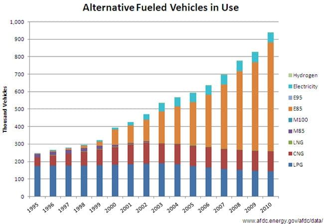 Alternative fueled vehicles in service