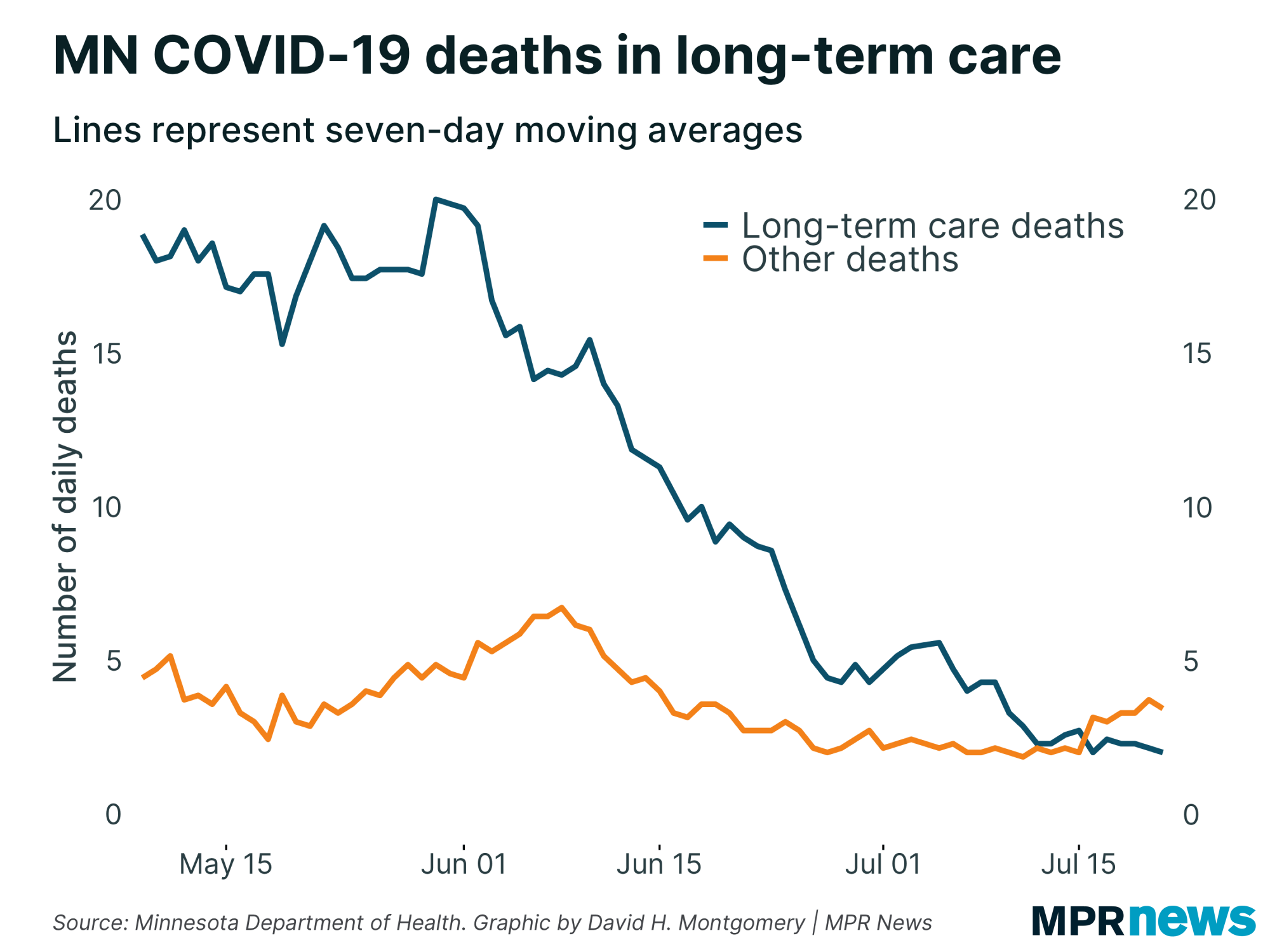 Number of daily COVID-19 deaths in and out of long-term care facilities
