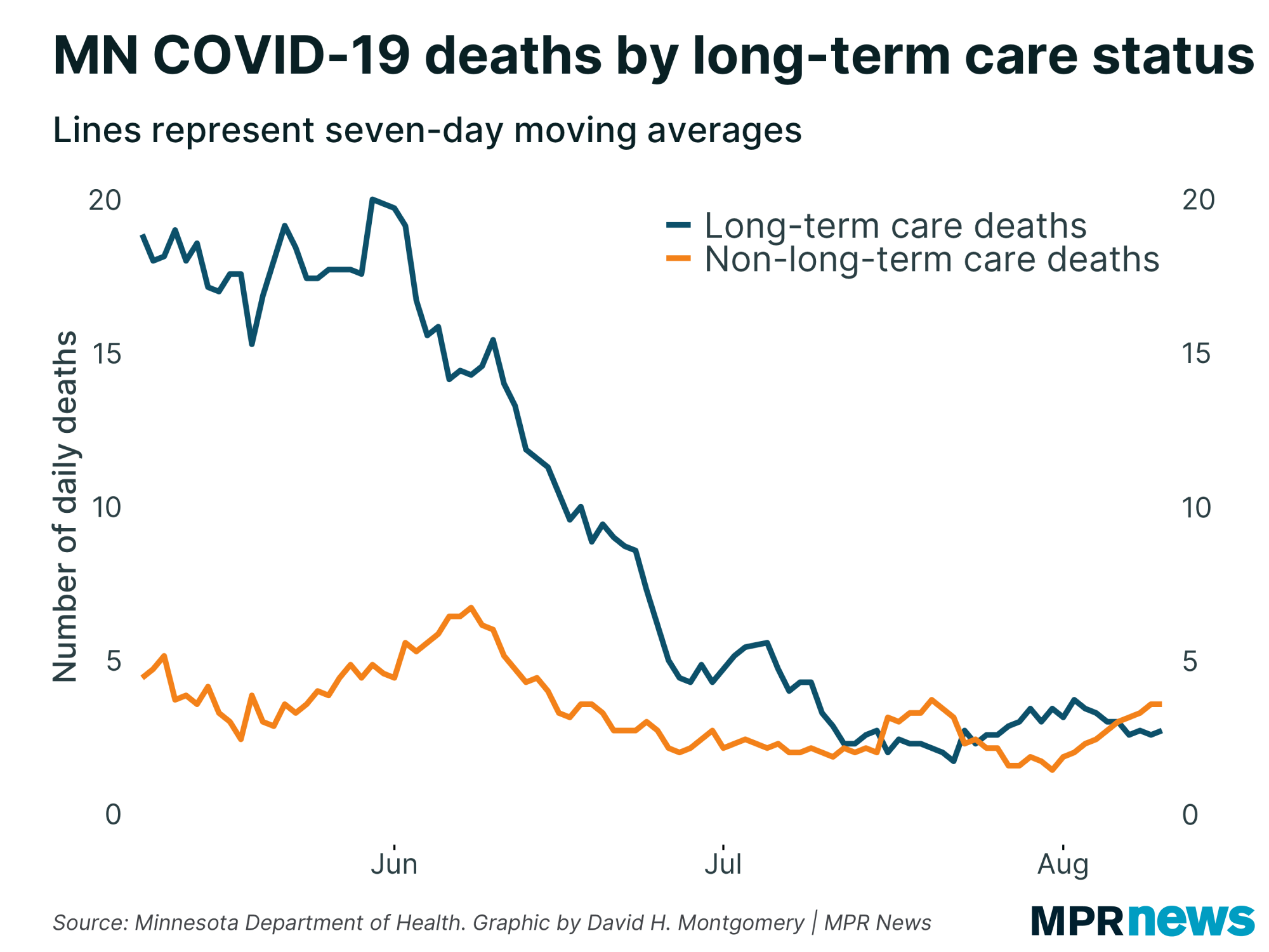 Number of daily COVID-19 deaths in and out of long-term care facilities.