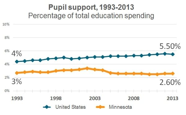 Percentage of education money spent on support