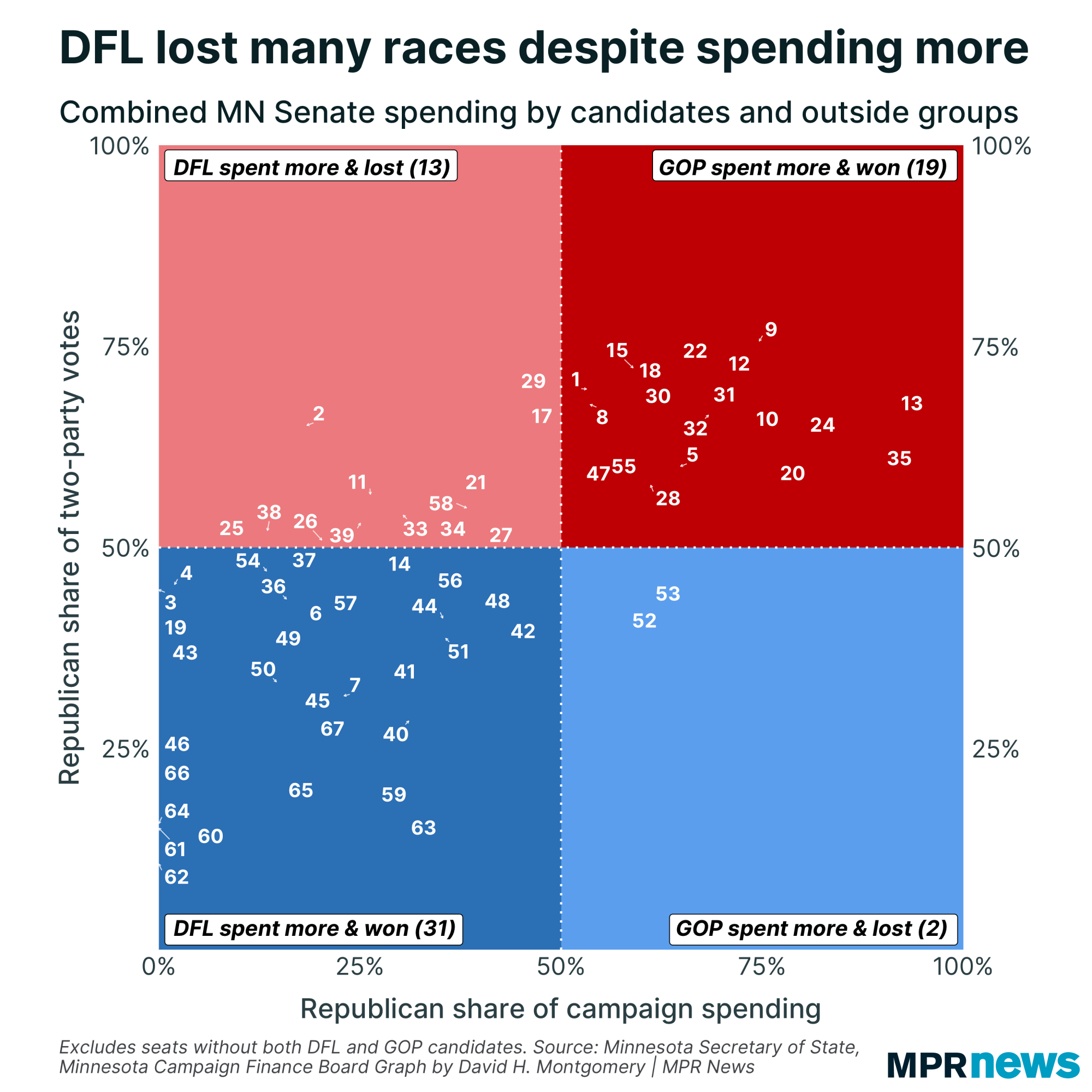 A graph of 2020 Minnesota Senate fundraising vs. vote performance