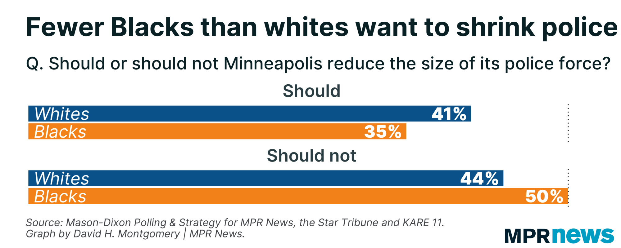 Shrinking the Minneapolis police is more popular among white voters