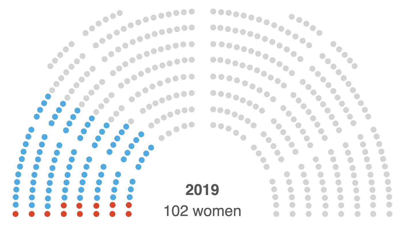 102 women serve in the House on the first day of Congress in 2019.