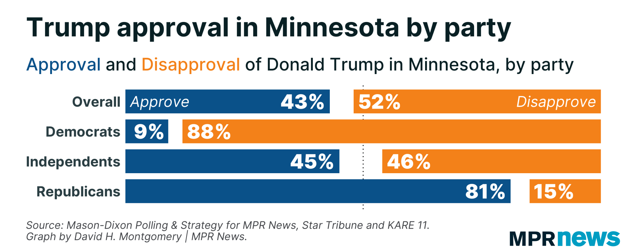 Poll question on Donald Trump's approval rating in MN by party