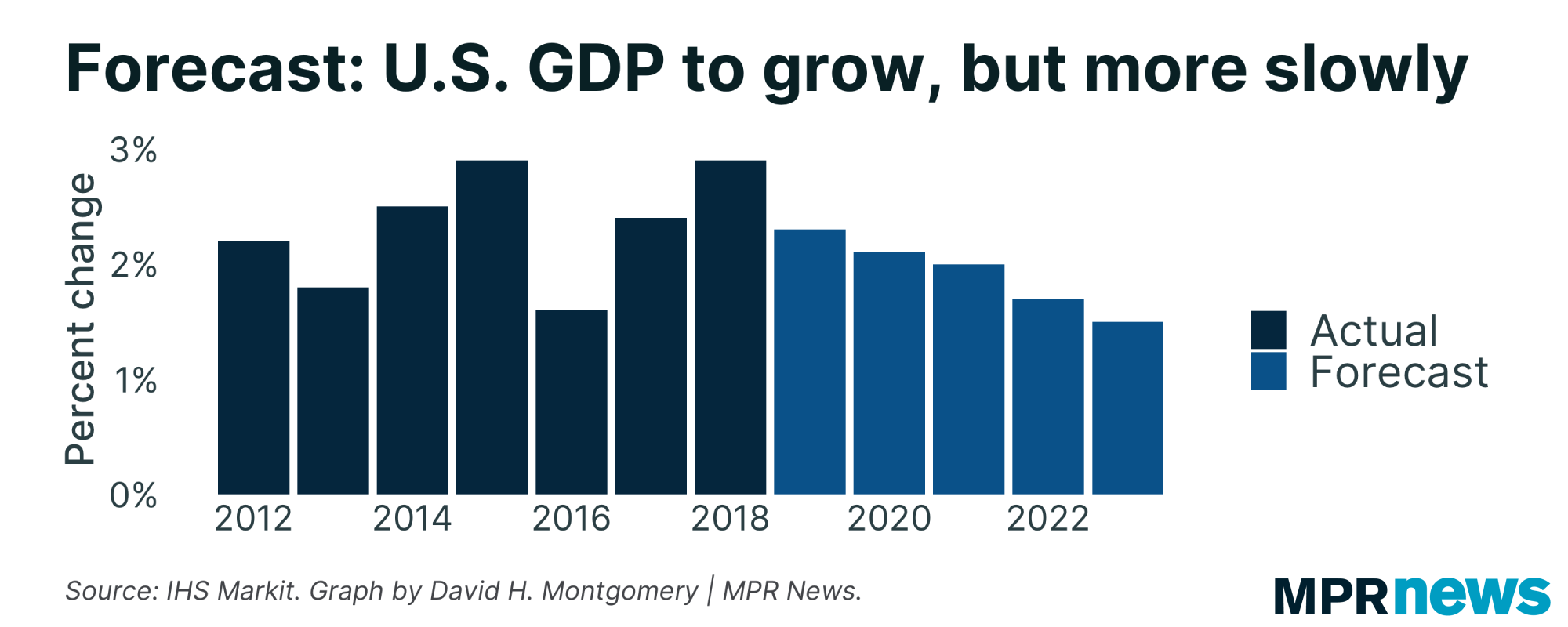A graphic showing projected changes in the U.S. GDP