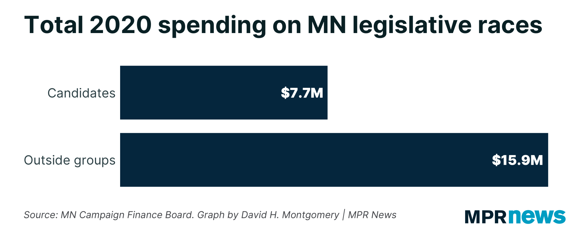 Total spending in 2020 MN legislative races by candidates, outside groups