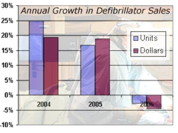 Declining sales of defibrillators