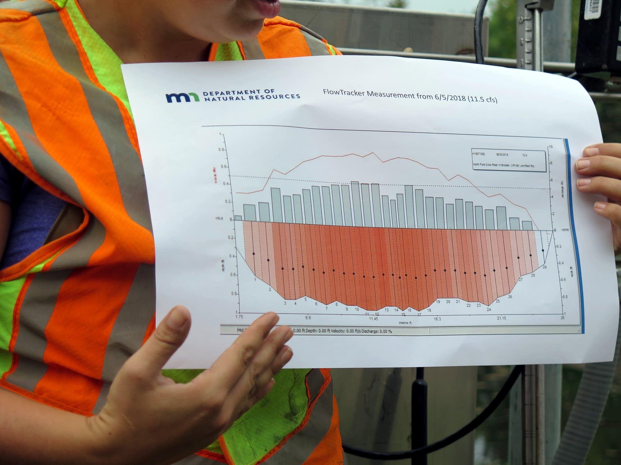DNR hydrologist Erynn Jenzen points to a graph.