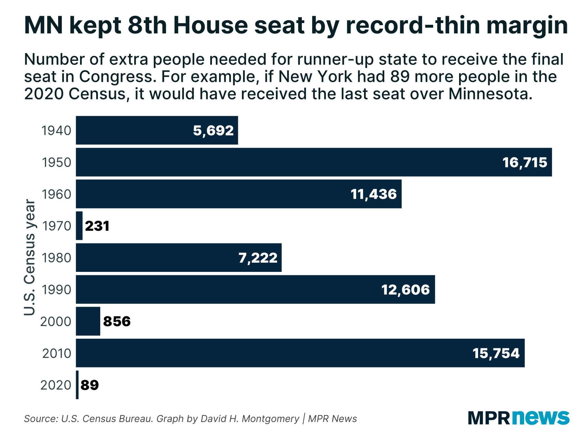 Graphic: Minnesota keeps its 8th House seat by a record-thin margin.