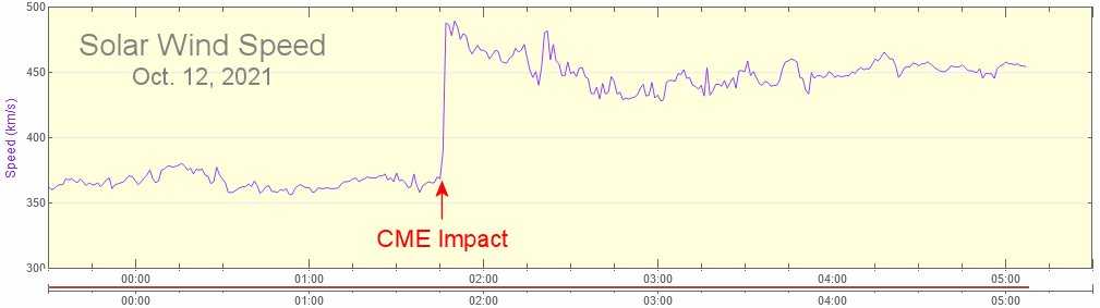 CME impact October 12