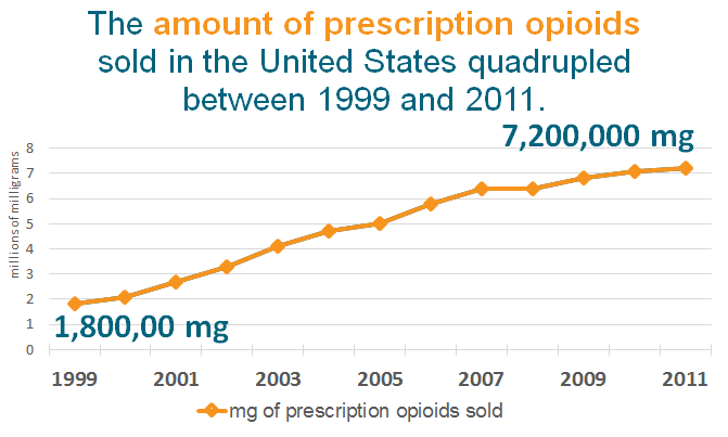 Weight of opioid painkillers sold, 1999-2011
