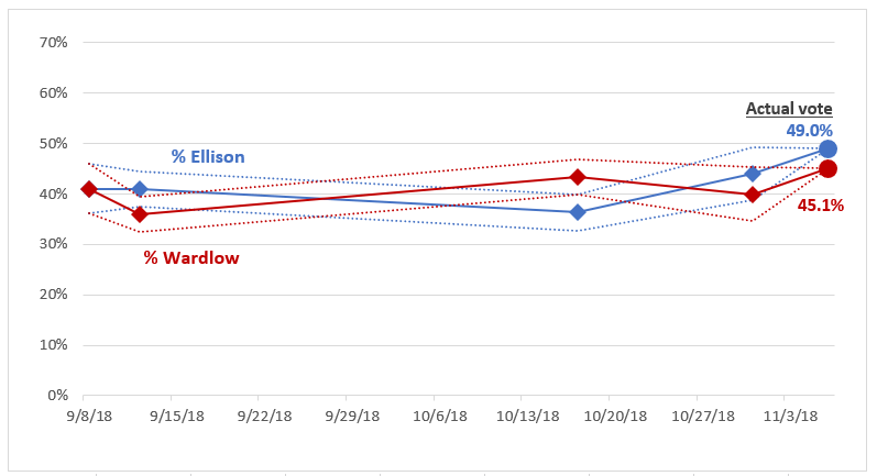 MN Poll Watch 2018 Attorney General