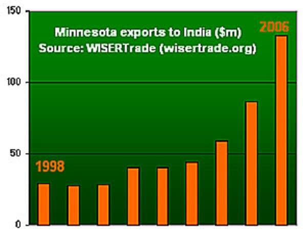 MN trade with India