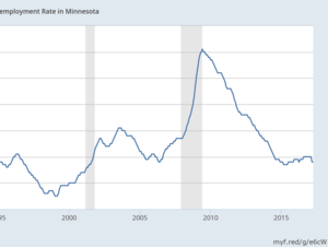 Minnesota seasonally adjusted monthly unemployment rate