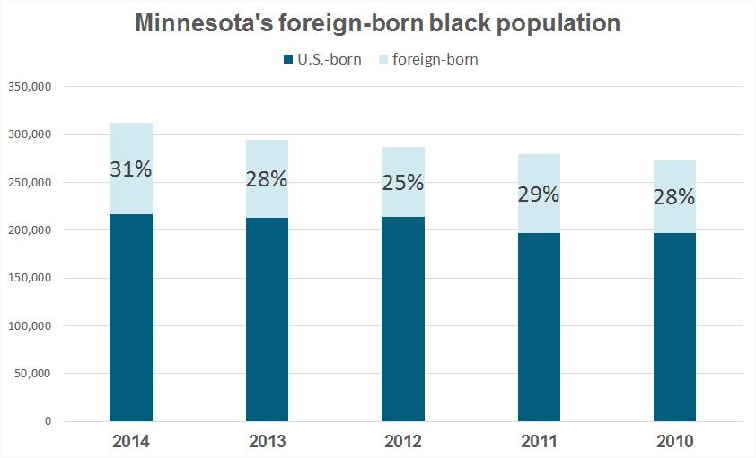 Foreign-born black population