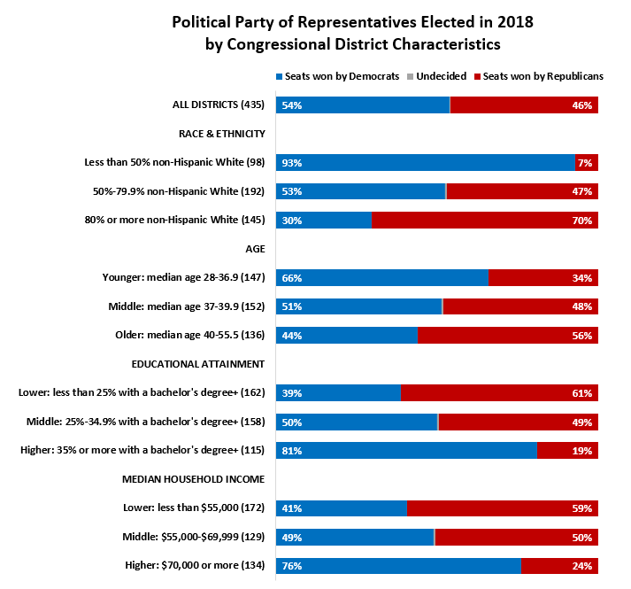 Party of Representative by District Characteristics