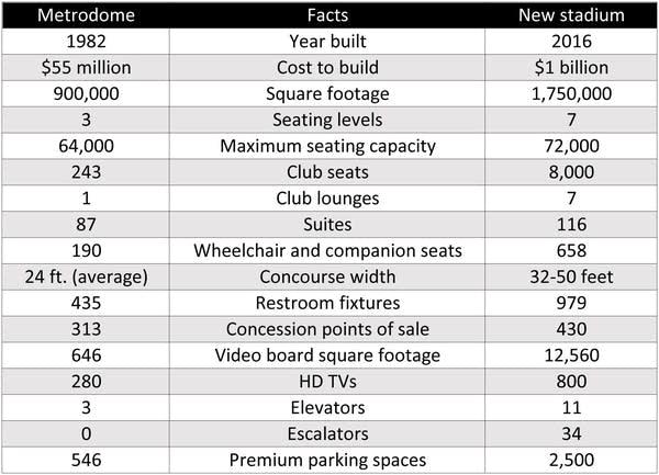 Stadium-facts