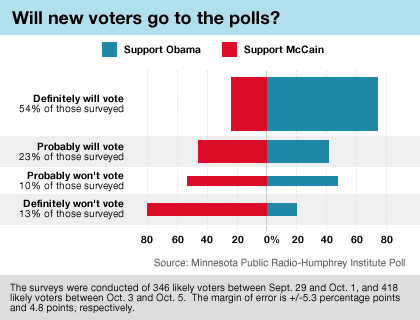 Graphic: Newer voters