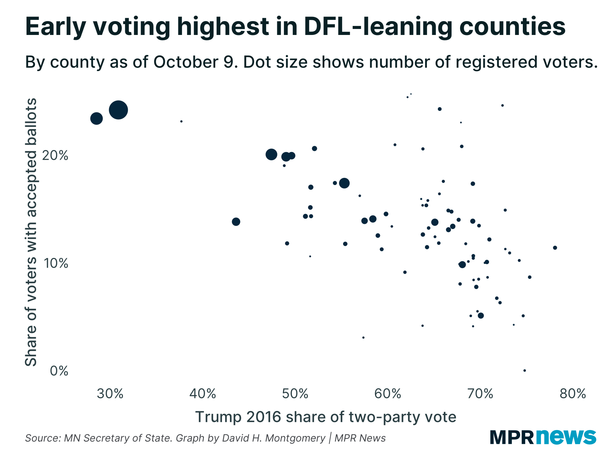 Early voting as of Oct. 9 by county, vs. Donald Trump's 2016 vote share