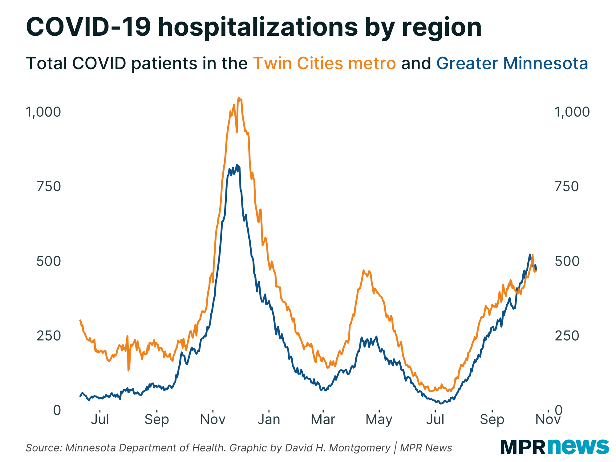 Graph showing COVID-19 hospitalizations by region