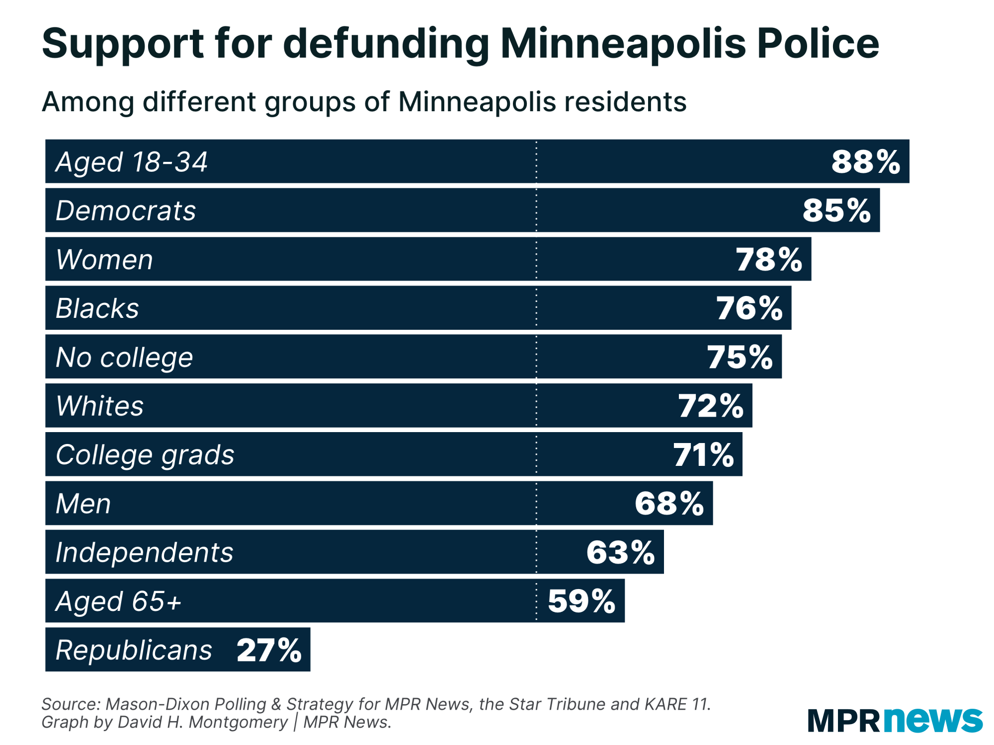 Support for defunding the police among groups of Minneapolis voters