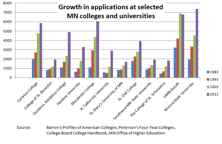 College application growth