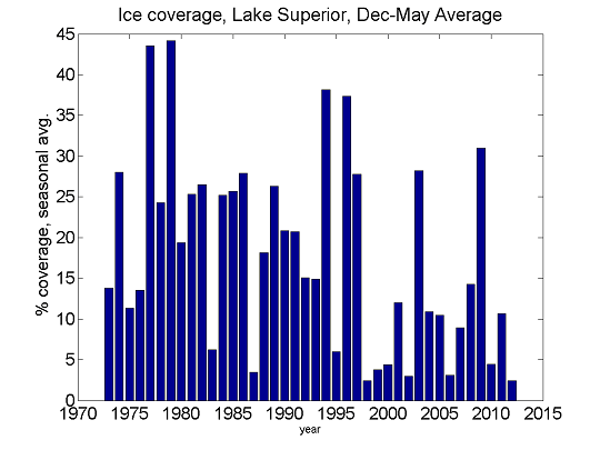 Graphic: Lake Superior ice
