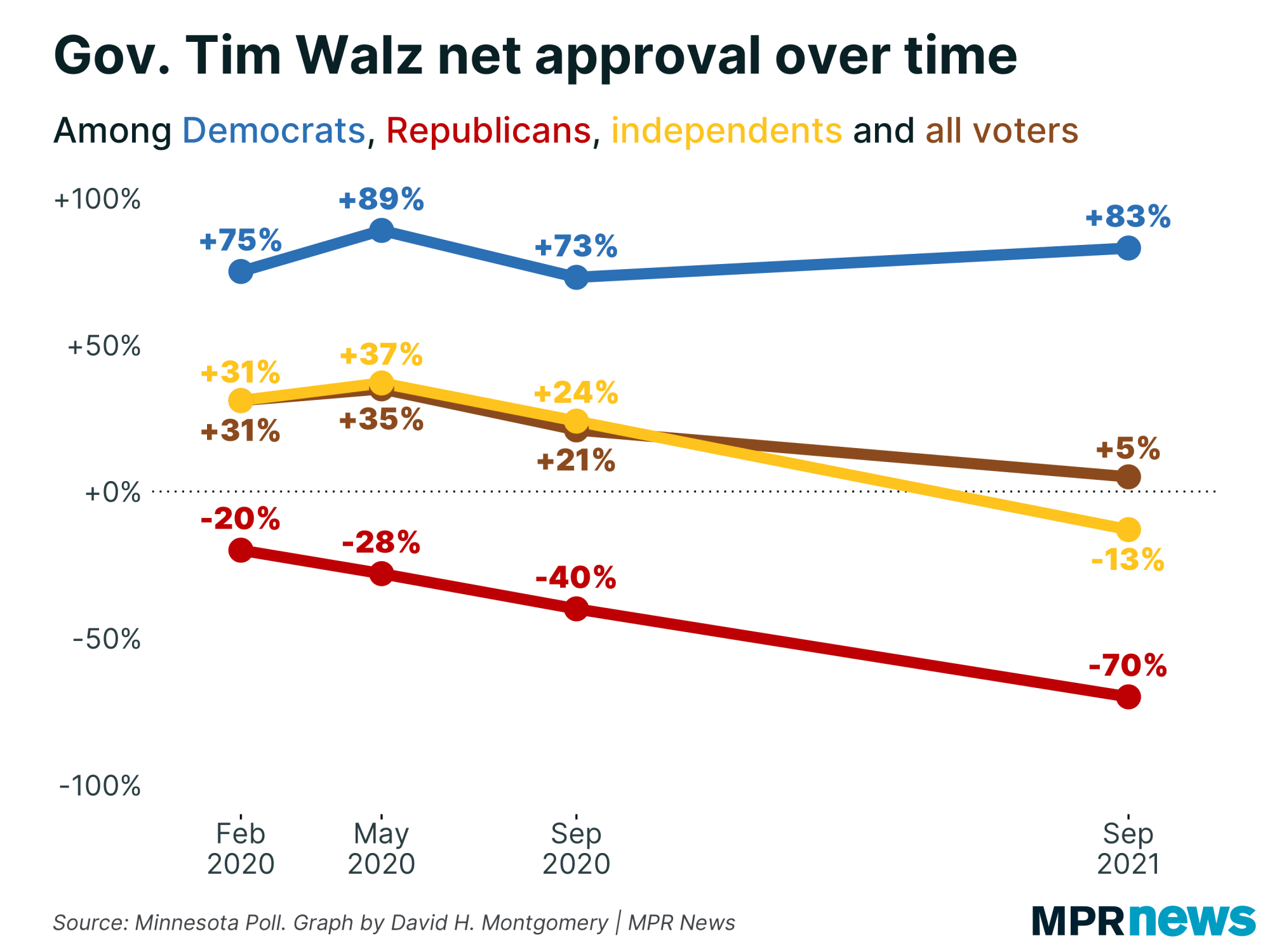Graph of Minnesota voter approval of Tim Walz over time