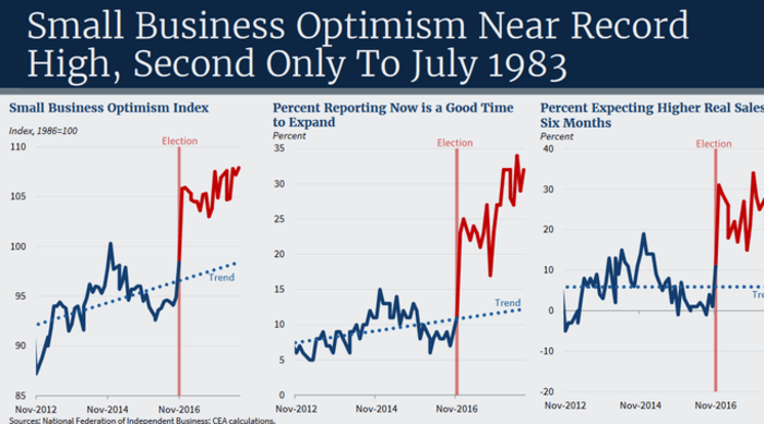NFIB members were much more optimistic about the economy.