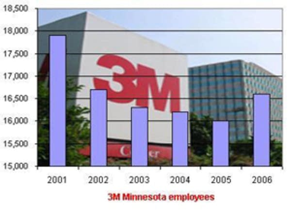 3M employment in Minnesota
