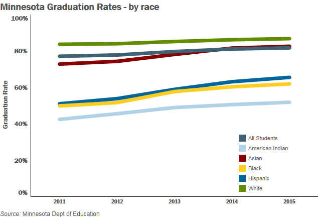 Minnesota's graduation rates by race