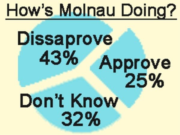 Disapproval for Molnau