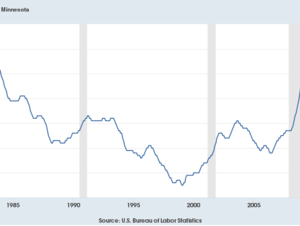 Monthly seasonally adjusted unemployment rate through September 2018.