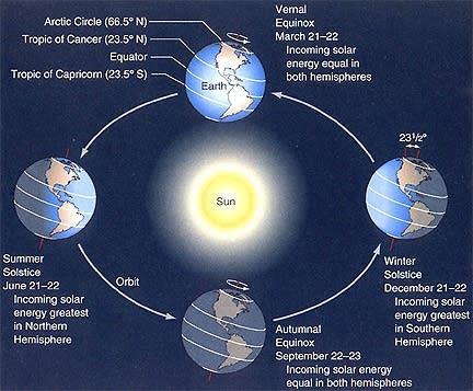 Earth's orbit and seasons