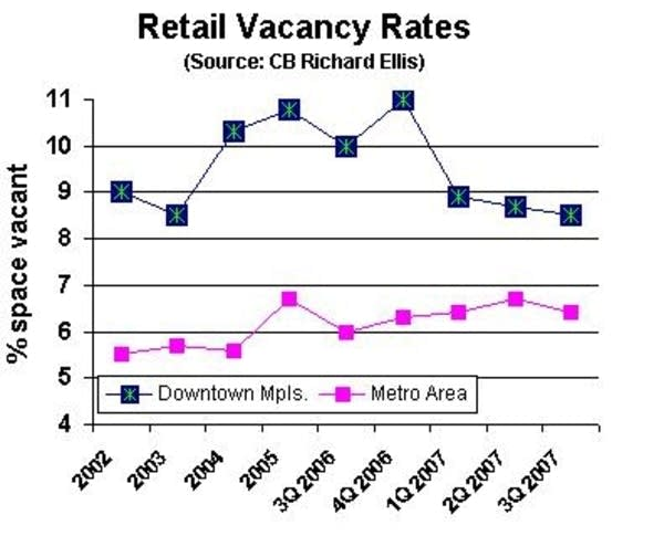 Retail vacancy rates