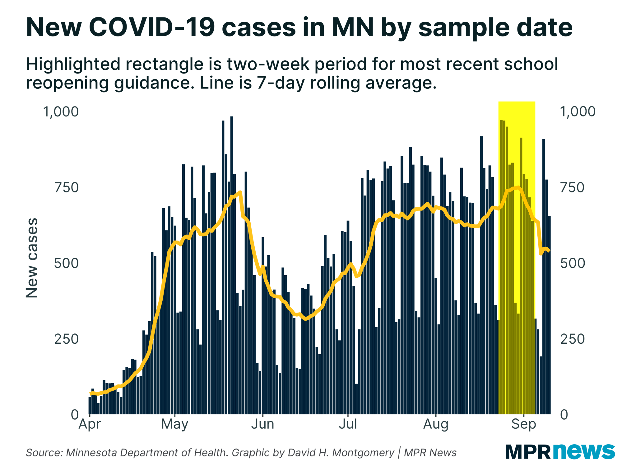 New COVID-19 cases over the period used for school reopening guidance