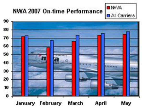 Northwest's on-time performance