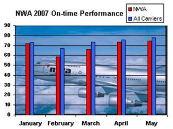 Northwest's on-time performance