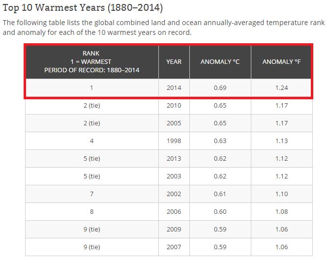2014 top 10 warmest years