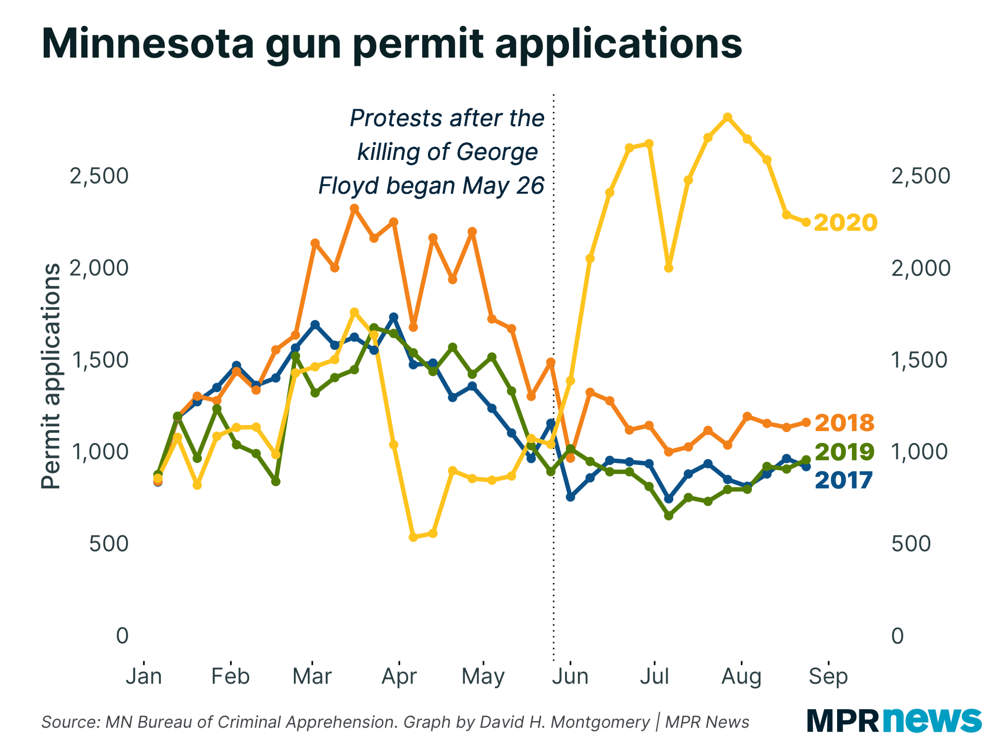 A graph showing the number of gun permit applications