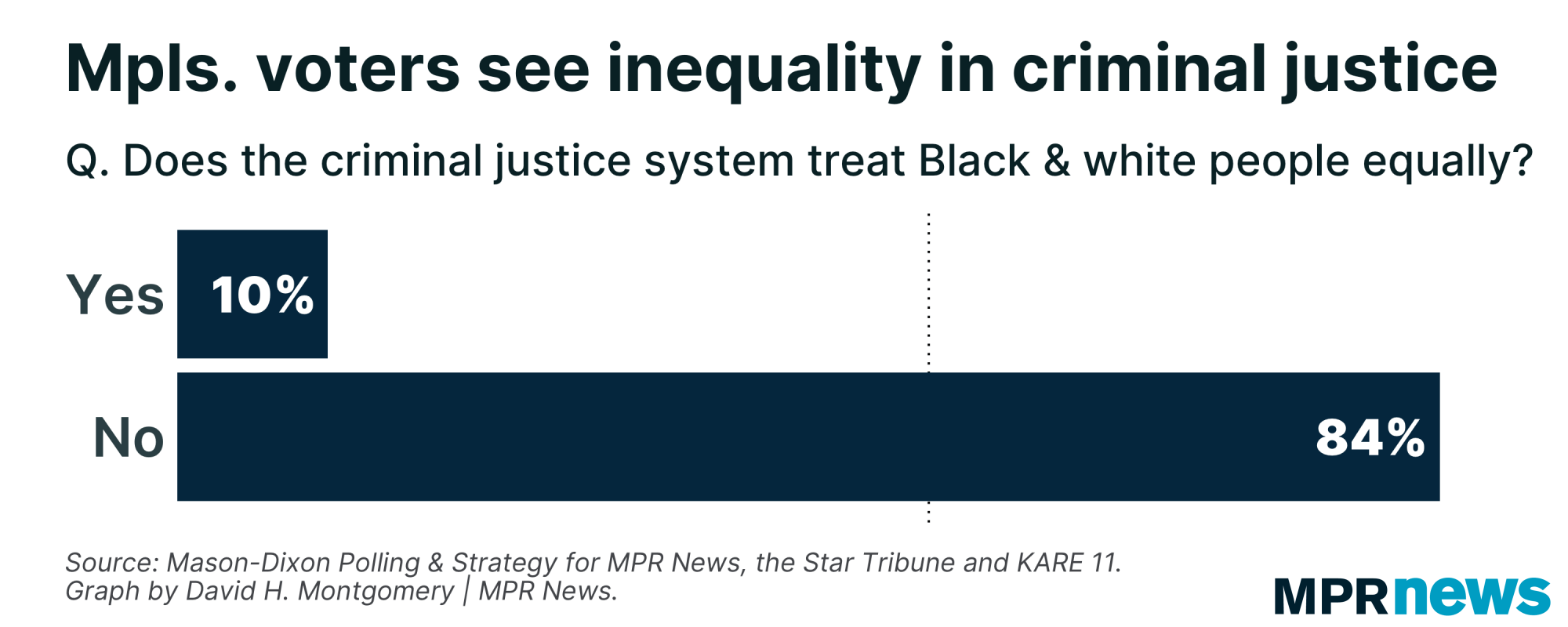 Most Minneapolis voters see racial inequity in criminal justice system