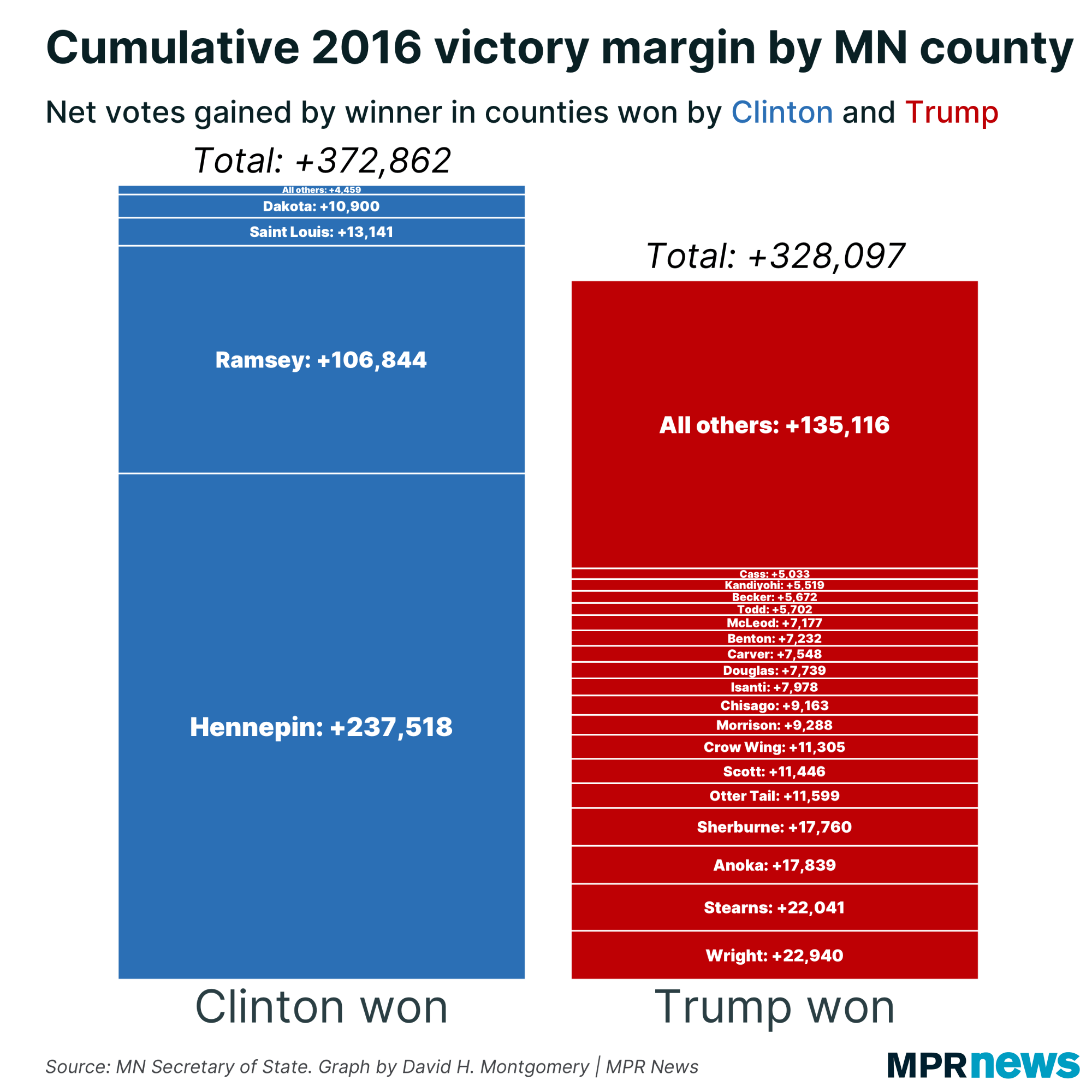 2016 Trump and Clinton victory margin by Minnesota county