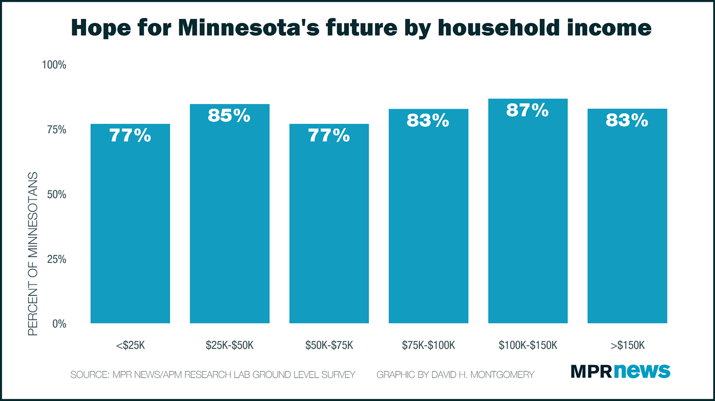 Hope for Minnesota's future