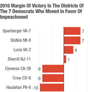 Trump's margin of victory and the margin by which Trump lost the district.