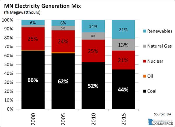 Minnesota's electricity generation