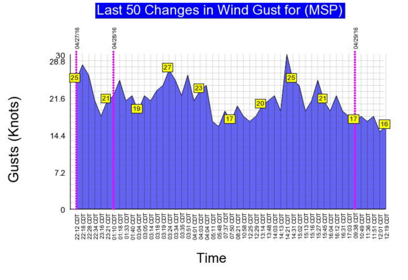 429 gusts 2